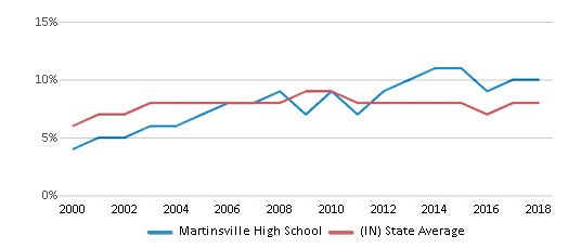 This chart display the percentage of students who is eligible for reduced lunch in Martinsville High School and the percentage of public school students who is eligible for reduced lunch in Indiana by year, with the latest 2017-18 school year data.
