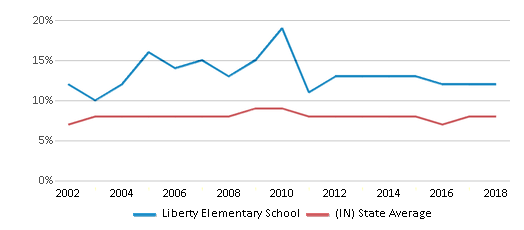 This chart display the percentage of students who is eligible for reduced lunch in Liberty Elementary School and the percentage of public school students who is eligible for reduced lunch in Indiana by year, with the latest 2017-18 school year data.