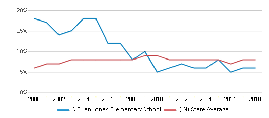 This chart display the percentage of students who is eligible for reduced lunch in S Ellen Jones Elementary School and the percentage of public school students who is eligible for reduced lunch in Indiana by year, with the latest 2017-18 school year data.