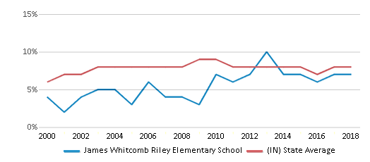 This chart display the percentage of students who is eligible for reduced lunch in James Whitcomb Riley Elementary School and the percentage of public school students who is eligible for reduced lunch in Indiana by year, with the latest 2017-18 school year data.