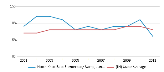This chart display the percentage of students who is eligible for reduced lunch in North Knox East Elementary & Junior High School and the percentage of public school students who is eligible for reduced lunch in Indiana by year, with the latest 2010-11 school year data.