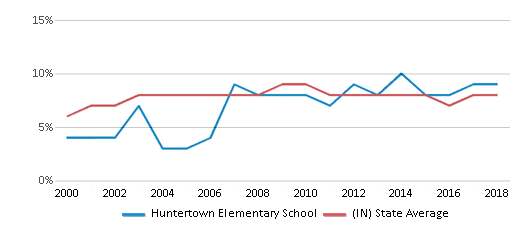 This chart display the percentage of students who is eligible for reduced lunch in Huntertown Elementary School and the percentage of public school students who is eligible for reduced lunch in Indiana by year, with the latest 2017-18 school year data.
