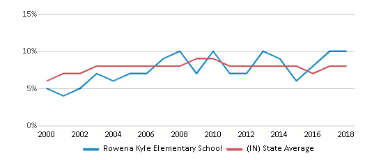 This chart display the percentage of students who is eligible for reduced lunch in Rowena Kyle Elementary School and the percentage of public school students who is eligible for reduced lunch in Indiana by year, with the latest 2017-18 school year data.