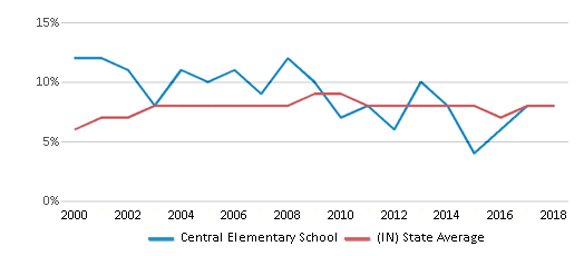 This chart display the percentage of students who is eligible for reduced lunch in Central Elementary School and the percentage of public school students who is eligible for reduced lunch in Indiana by year, with the latest 2017-18 school year data.
