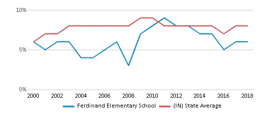 This chart display the percentage of students who is eligible for reduced lunch in Ferdinand Elementary School and the percentage of public school students who is eligible for reduced lunch in Indiana by year, with the latest 2017-18 school year data.