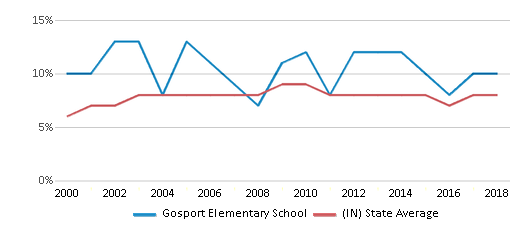 This chart display the percentage of students who is eligible for reduced lunch in Gosport Elementary School and the percentage of public school students who is eligible for reduced lunch in Indiana by year, with the latest 2017-18 school year data.