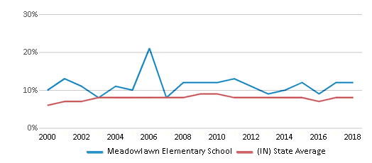 This chart display the percentage of students who is eligible for reduced lunch in Meadowlawn Elementary School and the percentage of public school students who is eligible for reduced lunch in Indiana by year, with the latest 2017-18 school year data.