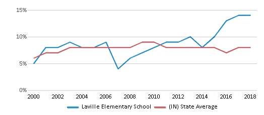 This chart display the percentage of students who is eligible for reduced lunch in Laville Elementary School and the percentage of public school students who is eligible for reduced lunch in Indiana by year, with the latest 2017-18 school year data.