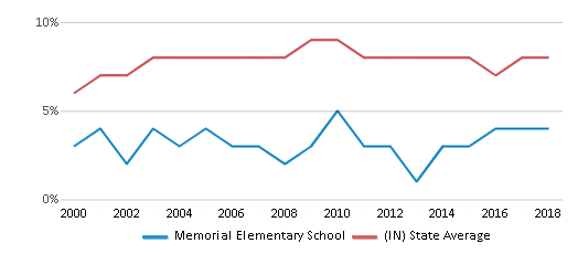 This chart display the percentage of students who is eligible for reduced lunch in Memorial Elementary School and the percentage of public school students who is eligible for reduced lunch in Indiana by year, with the latest 2017-18 school year data.