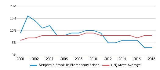 This chart display the percentage of students who is eligible for reduced lunch in Benjamin Franklin Elementary School and the percentage of public school students who is eligible for reduced lunch in Indiana by year, with the latest 2017-18 school year data.