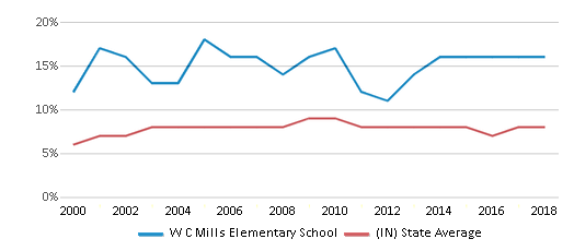 This chart display the percentage of students who is eligible for reduced lunch in W C Mills Elementary School and the percentage of public school students who is eligible for reduced lunch in Indiana by year, with the latest 2017-18 school year data.
