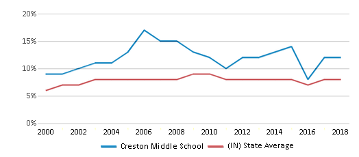 This chart display the percentage of students who is eligible for reduced lunch in Creston Middle School and the percentage of public school students who is eligible for reduced lunch in Indiana by year, with the latest 2017-18 school year data.