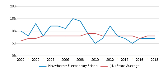 This chart display the percentage of students who is eligible for reduced lunch in Hawthorne Elementary School and the percentage of public school students who is eligible for reduced lunch in Indiana by year, with the latest 2017-18 school year data.