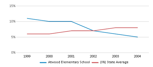 This chart display the percentage of students who is eligible for reduced lunch in Atwood Elementary School and the percentage of public school students who is eligible for reduced lunch in Indiana by year, with the latest 2003-04 school year data.