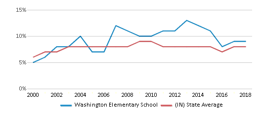 This chart display the percentage of students who is eligible for reduced lunch in Washington Elementary School and the percentage of public school students who is eligible for reduced lunch in Indiana by year, with the latest 2017-18 school year data.