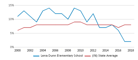 This chart display the percentage of students who is eligible for reduced lunch in Lena Dunn Elementary School and the percentage of public school students who is eligible for reduced lunch in Indiana by year, with the latest 2017-18 school year data.