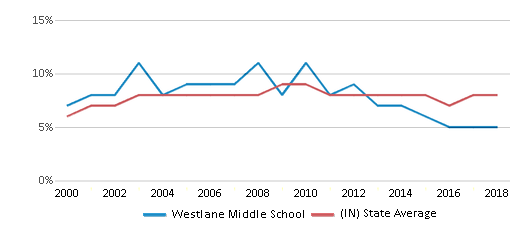 This chart display the percentage of students who is eligible for reduced lunch in Westlane Middle School and the percentage of public school students who is eligible for reduced lunch in Indiana by year, with the latest 2017-18 school year data.