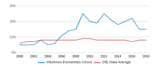 This chart display the percentage of students who is eligible for reduced lunch in Westview Elementary School and the percentage of public school students who is eligible for reduced lunch in Indiana by year, with the latest 2017-18 school year data.