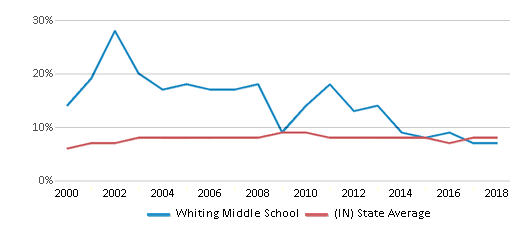 This chart display the percentage of students who is eligible for reduced lunch in Whiting Middle School and the percentage of public school students who is eligible for reduced lunch in Indiana by year, with the latest 2017-18 school year data.