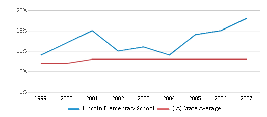 This chart display the percentage of students who is eligible for reduced lunch in Lincoln Elementary School and the percentage of public school students who is eligible for reduced lunch in Iowa by year, with the latest 2006-07 school year data.