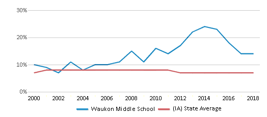 This chart display the percentage of students who is eligible for reduced lunch in Waukon Middle School and the percentage of public school students who is eligible for reduced lunch in Iowa by year, with the latest 2017-18 school year data.
