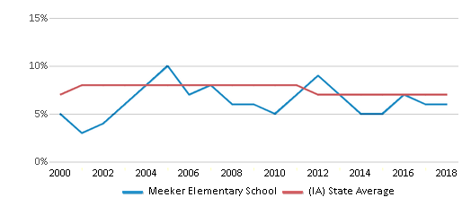 This chart display the percentage of students who is eligible for reduced lunch in Meeker Elementary School and the percentage of public school students who is eligible for reduced lunch in Iowa by year, with the latest 2017-18 school year data.