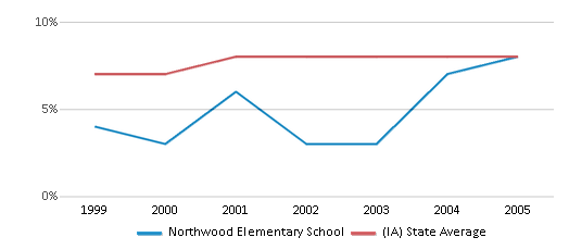 This chart display the percentage of students who is eligible for reduced lunch in Northwood Elementary School and the percentage of public school students who is eligible for reduced lunch in Iowa by year, with the latest 2004-05 school year data.