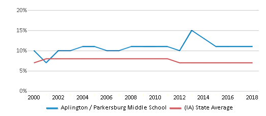 This chart display the percentage of students who is eligible for reduced lunch in Aplington / Parkersburg Middle School and the percentage of public school students who is eligible for reduced lunch in Iowa by year, with the latest 2017-18 school year data.