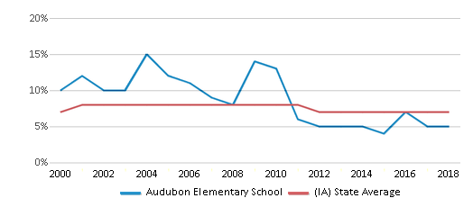 This chart display the percentage of students who is eligible for reduced lunch in Audubon Elementary School and the percentage of public school students who is eligible for reduced lunch in Iowa by year, with the latest 2017-18 school year data.