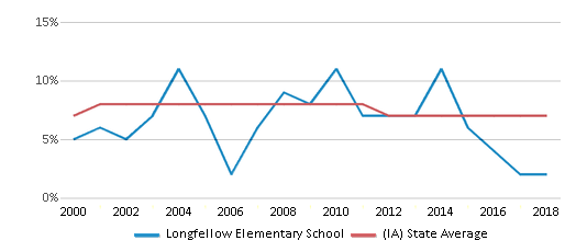 This chart display the percentage of students who is eligible for reduced lunch in Longfellow Elementary School and the percentage of public school students who is eligible for reduced lunch in Iowa by year, with the latest 2017-18 school year data.