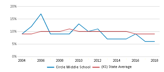 This chart display the percentage of students who is eligible for reduced lunch in Circle Middle School and the percentage of public school students who is eligible for reduced lunch in Kansas by year, with the latest 2017-18 school year data.