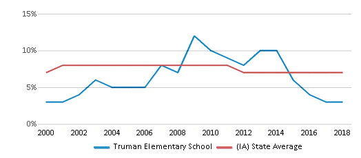 This chart display the percentage of students who is eligible for reduced lunch in Truman Elementary School and the percentage of public school students who is eligible for reduced lunch in Iowa by year, with the latest 2017-18 school year data.