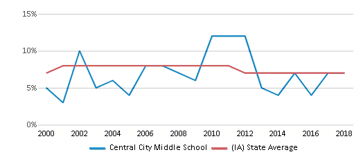 This chart display the percentage of students who is eligible for reduced lunch in Central City Middle School and the percentage of public school students who is eligible for reduced lunch in Iowa by year, with the latest 2017-18 school year data.