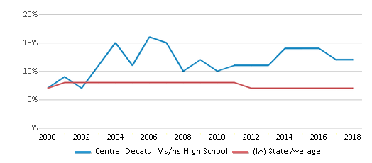 This chart display the percentage of students who is eligible for reduced lunch in Central Decatur Ms/hs High School and the percentage of public school students who is eligible for reduced lunch in Iowa by year, with the latest 2017-18 school year data.