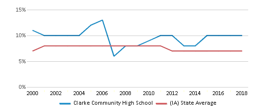 This chart display the percentage of students who is eligible for reduced lunch in Clarke Community High School and the percentage of public school students who is eligible for reduced lunch in Iowa by year, with the latest 2017-18 school year data.