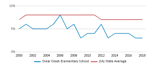This chart display the percentage of students who is eligible for reduced lunch in Clear Creek Elementary School and the percentage of public school students who is eligible for reduced lunch in Iowa by year, with the latest 2017-18 school year data.