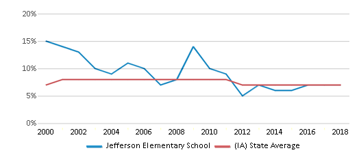 This chart display the percentage of students who is eligible for reduced lunch in Jefferson Elementary School and the percentage of public school students who is eligible for reduced lunch in Iowa by year, with the latest 2017-18 school year data.
