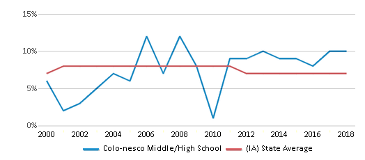 This chart display the percentage of students who is eligible for reduced lunch in Colo-nesco Middle/High School and the percentage of public school students who is eligible for reduced lunch in Iowa by year, with the latest 2017-18 school year data.