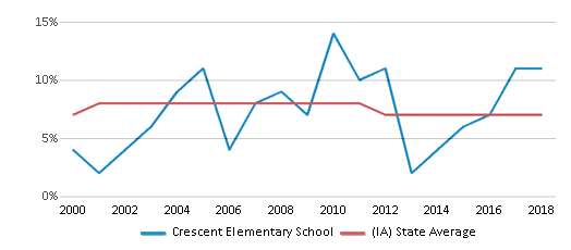 This chart display the percentage of students who is eligible for reduced lunch in Crescent Elementary School and the percentage of public school students who is eligible for reduced lunch in Iowa by year, with the latest 2017-18 school year data.