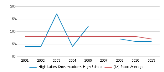 This chart display the percentage of students who is eligible for reduced lunch in High Lakes Cntry Academy High School and the percentage of public school students who is eligible for reduced lunch in Iowa by year, with the latest 2012-13 school year data.