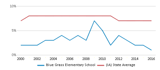 This chart display the percentage of students who is eligible for reduced lunch in Blue Grass Elementary School and the percentage of public school students who is eligible for reduced lunch in Iowa by year, with the latest 2015-16 school year data.