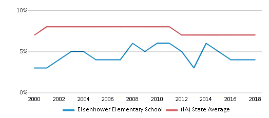 This chart display the percentage of students who is eligible for reduced lunch in Eisenhower Elementary School and the percentage of public school students who is eligible for reduced lunch in Iowa by year, with the latest 2017-18 school year data.