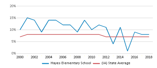 This chart display the percentage of students who is eligible for reduced lunch in Hayes Elementary School and the percentage of public school students who is eligible for reduced lunch in Iowa by year, with the latest 2017-18 school year data.