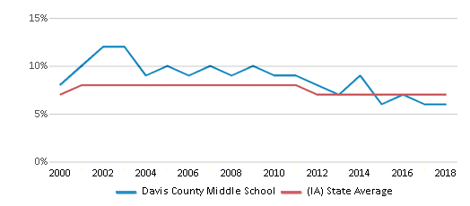 This chart display the percentage of students who is eligible for reduced lunch in Davis County Middle School and the percentage of public school students who is eligible for reduced lunch in Iowa by year, with the latest 2017-18 school year data.