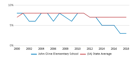 This chart display the percentage of students who is eligible for reduced lunch in John Cline Elementary School and the percentage of public school students who is eligible for reduced lunch in Iowa by year, with the latest 2017-18 school year data.