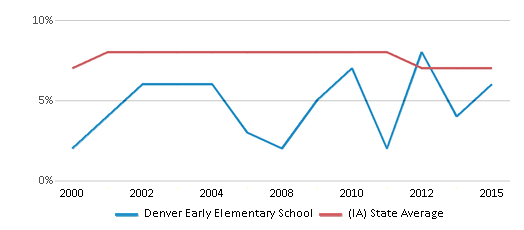 This chart display the percentage of students who is eligible for reduced lunch in Denver Early Elementary School and the percentage of public school students who is eligible for reduced lunch in Iowa by year, with the latest 2014-15 school year data.