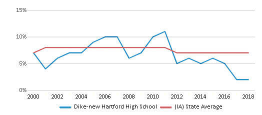 This chart display the percentage of students who is eligible for reduced lunch in Dike-new Hartford High School and the percentage of public school students who is eligible for reduced lunch in Iowa by year, with the latest 2017-18 school year data.