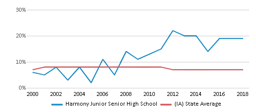 This chart display the percentage of students who is eligible for reduced lunch in Harmony Junior Senior High School and the percentage of public school students who is eligible for reduced lunch in Iowa by year, with the latest 2017-18 school year data.