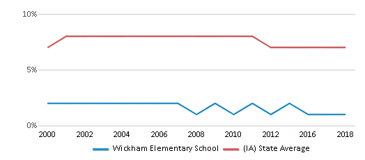 This chart display the percentage of students who is eligible for reduced lunch in Wickham Elementary School and the percentage of public school students who is eligible for reduced lunch in Iowa by year, with the latest 2017-18 school year data.