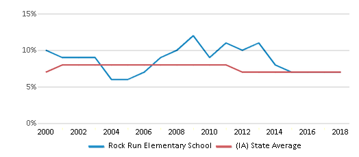 This chart display the percentage of students who is eligible for reduced lunch in Rock Run Elementary School and the percentage of public school students who is eligible for reduced lunch in Iowa by year, with the latest 2017-18 school year data.